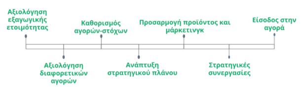 Ο χάρτης πορείας για μια επιτυχημένη επέκταση
